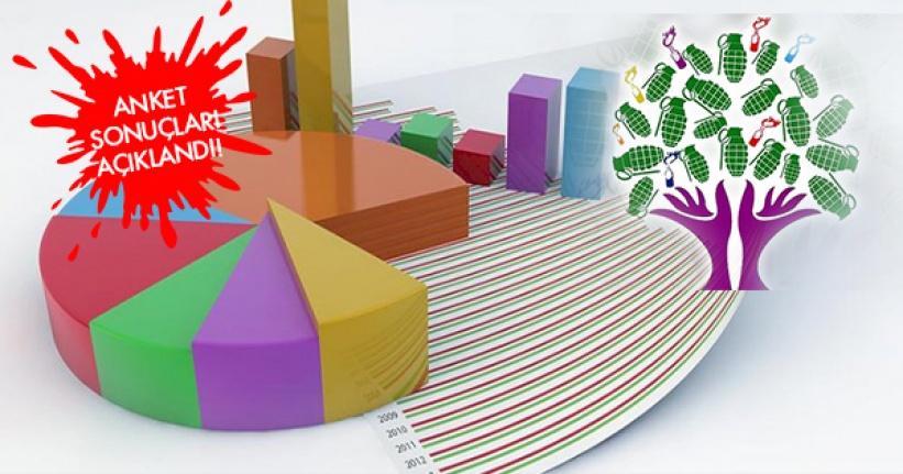 Anket Sonuçları Açıklandı: Türk Milleti 'HDP Kapatılsın' Diyor