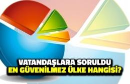 Vatandaşlara Soruldu: En Güvenilmez Ülke Hangisi?