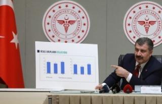 Yılın Son Günündeki Koronavirüs Tablosu Açıklandı:...