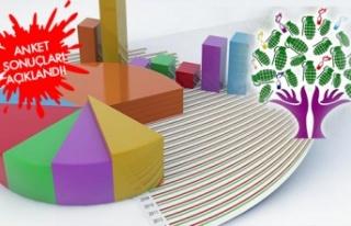 Anket Sonuçları Açıklandı: Türk Milleti 'HDP...