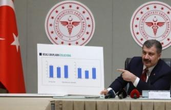 22 Ekim Koronavirüs Tablosu Açıklandı: İşte Son Durum!